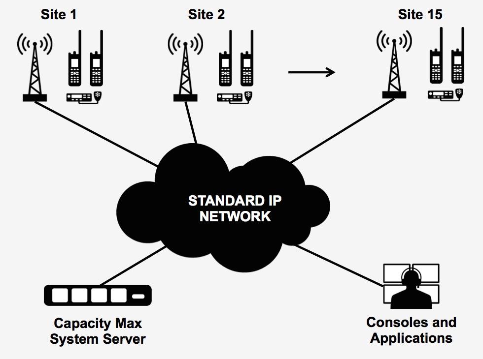 Infográfico que explica funcionamento da Capacity MAX MOTOTRBO